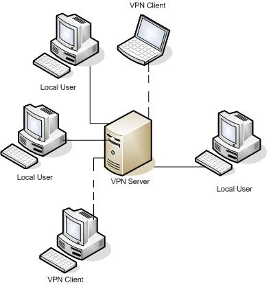 vpn 1 - Какие методы организации VPN имеет Kerio Winroute Firewall