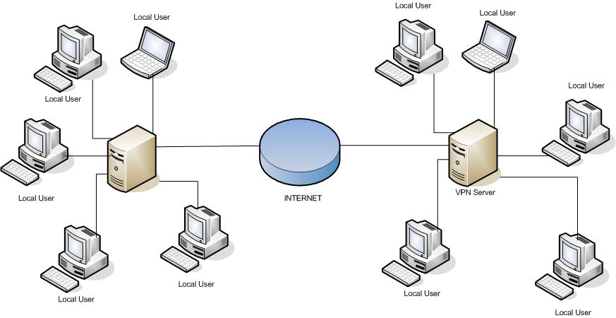 vpn 2 - Какие методы организации VPN имеет Kerio Winroute Firewall