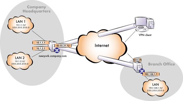 vpn scheme - Какие методы организации VPN имеет Kerio Winroute Firewall