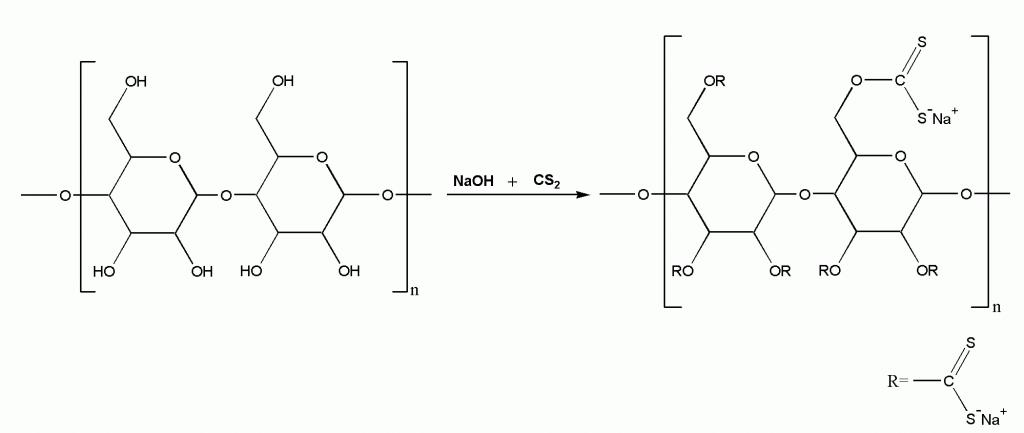 Rayon synth 1024x433 - Химеческая формула Целлофана