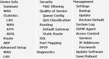 160743 - Описание настроек и всех пунктов меню модемов D-Link DSL-2500U/BRU/D