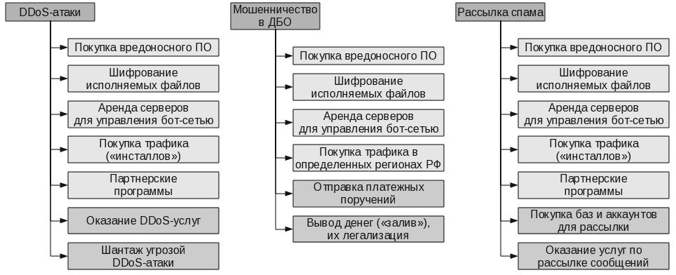 se1 - Основные услуги и тарифы на рынке киберпреступности в странах СНГ