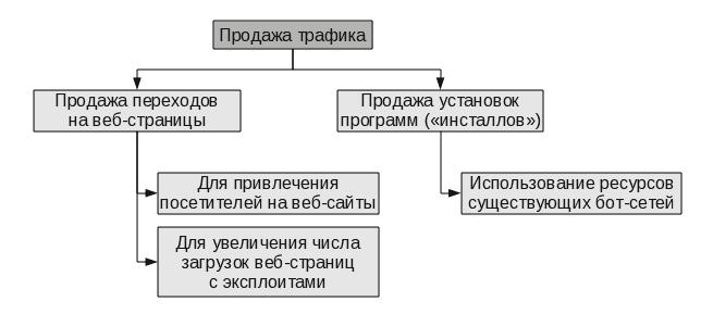 se2 - Основные услуги и тарифы на рынке киберпреступности в странах СНГ