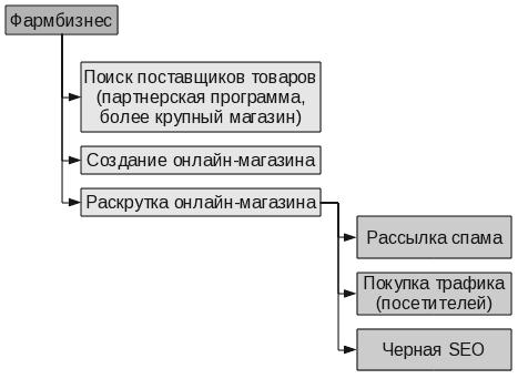 se3 - Основные услуги и тарифы на рынке киберпреступности в странах СНГ