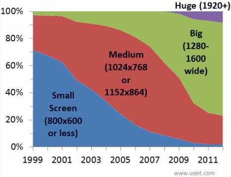 screen resolutions 1999 2012 468x360 - Под какие разрешения экранов верстать дизайн?